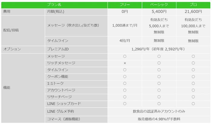 LINE@の新料金プラン